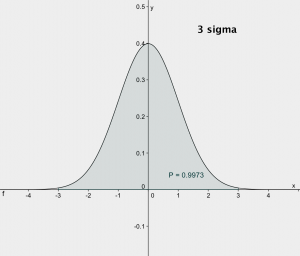 3 sigma area of normal curve