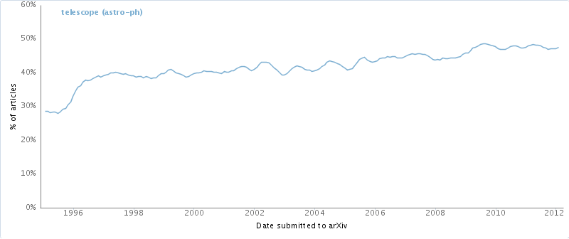 Frequency of mentions of the word telescope in research papers on arXiv