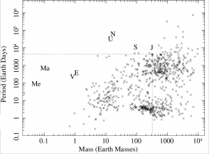 Exoplanets period versus mass data and relation.