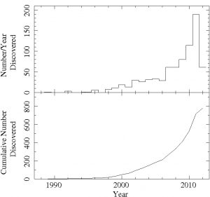 Number and cumulative number of exoplanets discovered by year