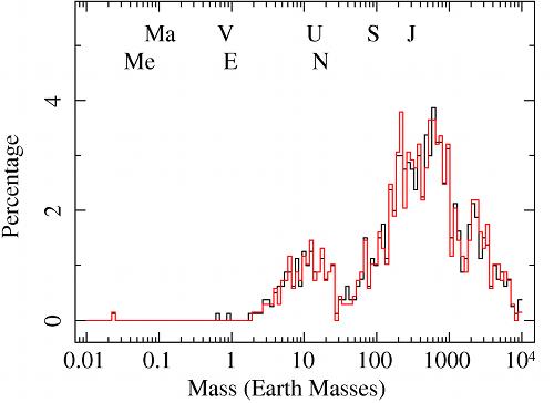 exoplanets mass distribution compare 2011 with 2012